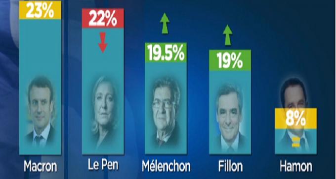 Presidenziali francesi: gli indecisi saranno decisivi