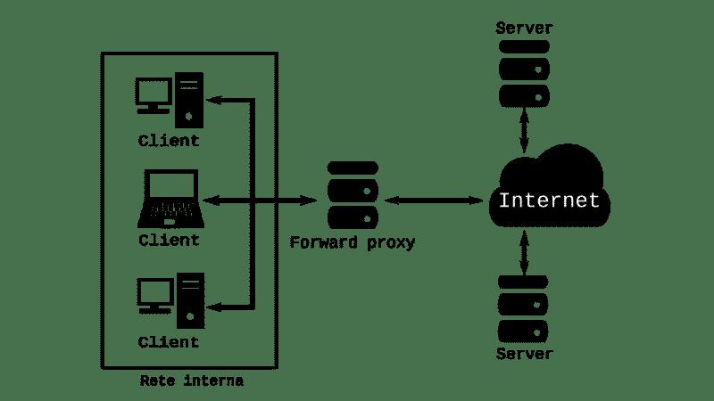 Proxy online: forward proxy