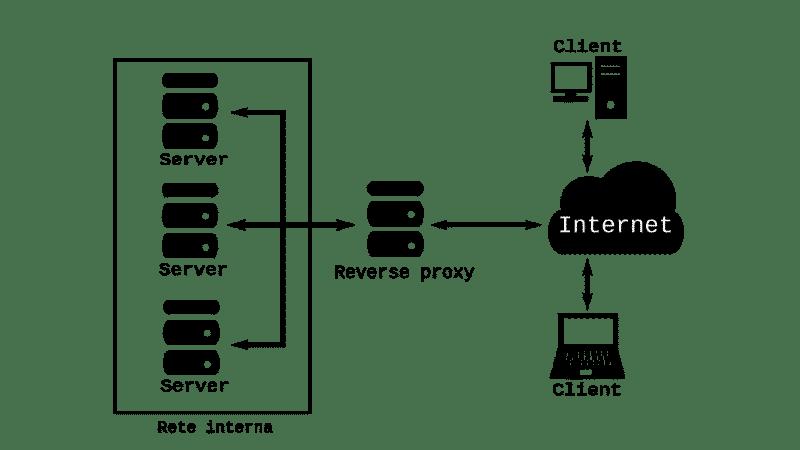 Proxy online: reverse proxy